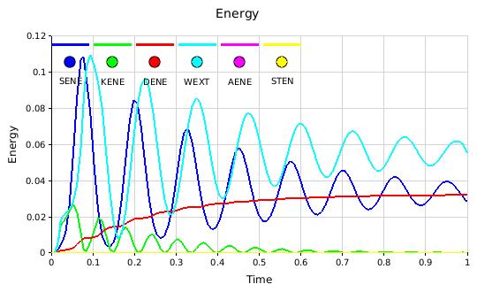 Energy Plots: ACT Extension pro vyhodnocování průběhu energií v programu ANSYS Mechanical