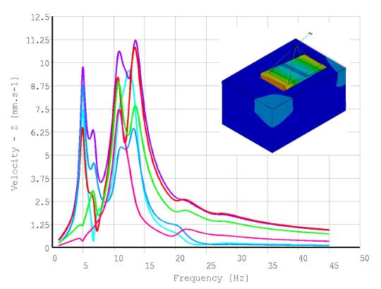 Harmonická odezva záklavé konstrukce pro ventilátor